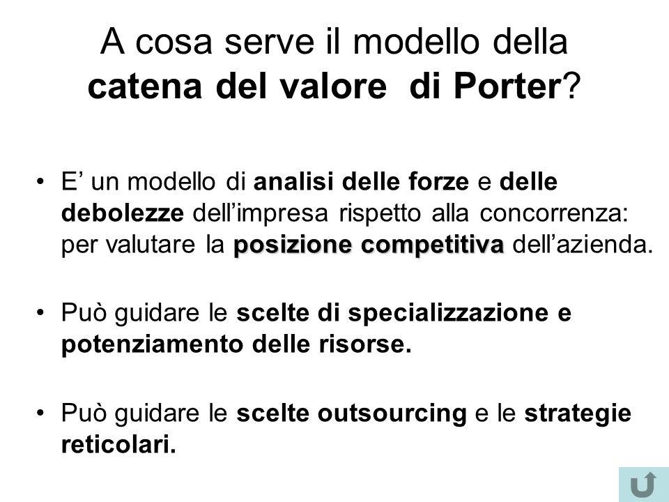 A cosa serve il modello della catena del valore di Porter? posizione competitivaE' un modello di analisi delle forze e delle debolezze dell'impresa ri