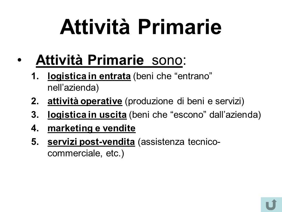 """Attività Primarie Attività Primarie sono: 1.logistica in entrata (beni che """"entrano"""" nell'azienda) 2.attività operative (produzione di beni e servizi)"""