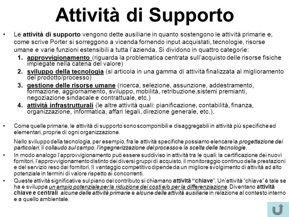 Attività di Supporto attività di supportoLe attività di supporto vengono dette ausiliarie in quanto sostengono le attività primarie e, come scrive Por