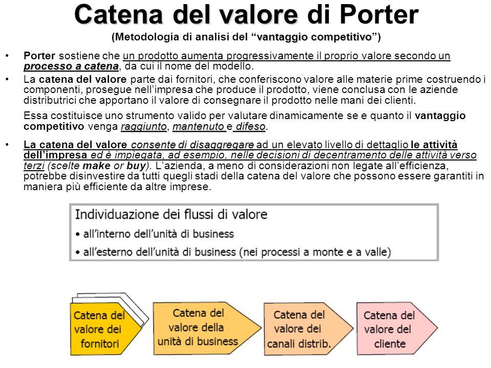 La struttura della catena del valore di Porter All'interno di una unità di business è possibile, come già visto, individuare la sequenza delle attività che apportano valore al prodotto creando la catena del valore aziendale.
