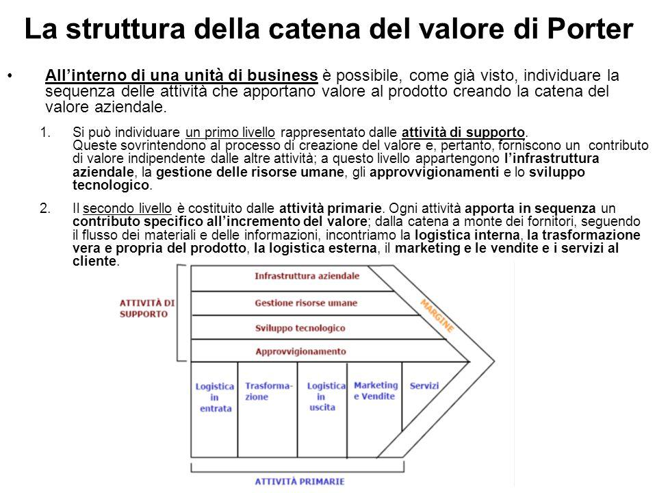 La struttura della catena del valore di Porter All'interno di una unità di business è possibile, come già visto, individuare la sequenza delle attivit