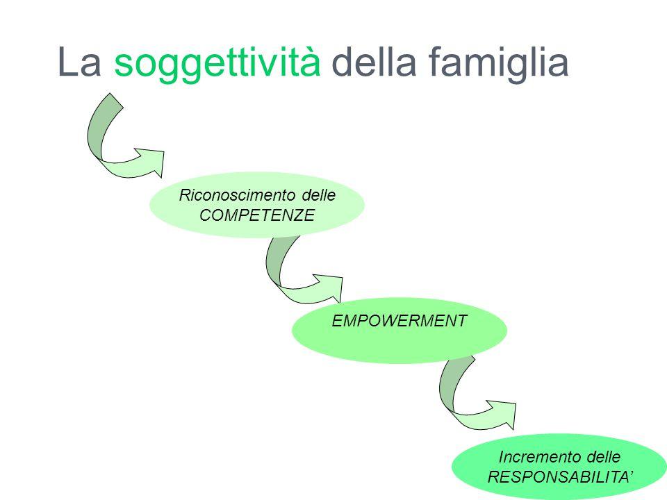 La soggettività della famiglia Incremento delle RESPONSABILITA' EMPOWERMENT Riconoscimento delle COMPETENZE