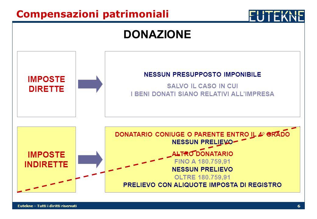 Eutekne – Tutti i diritti riservati 6 Compensazioni patrimoniali DONAZIONE IMPOSTE DIRETTE NESSUN PRESUPPOSTO IMPONIBILE SALVO IL CASO IN CUI I BENI DONATI SIANO RELATIVI ALL'IMPRESA IMPOSTE INDIRETTE DONATARIO CONIUGE O PARENTE ENTRO IL 4° GRADO NESSUN PRELIEVO ALTRO DONATARIO FINO A 180.759,91 NESSUN PRELIEVO OLTRE 180.759,91 PRELIEVO CON ALIQUOTE IMPOSTA DI REGISTRO