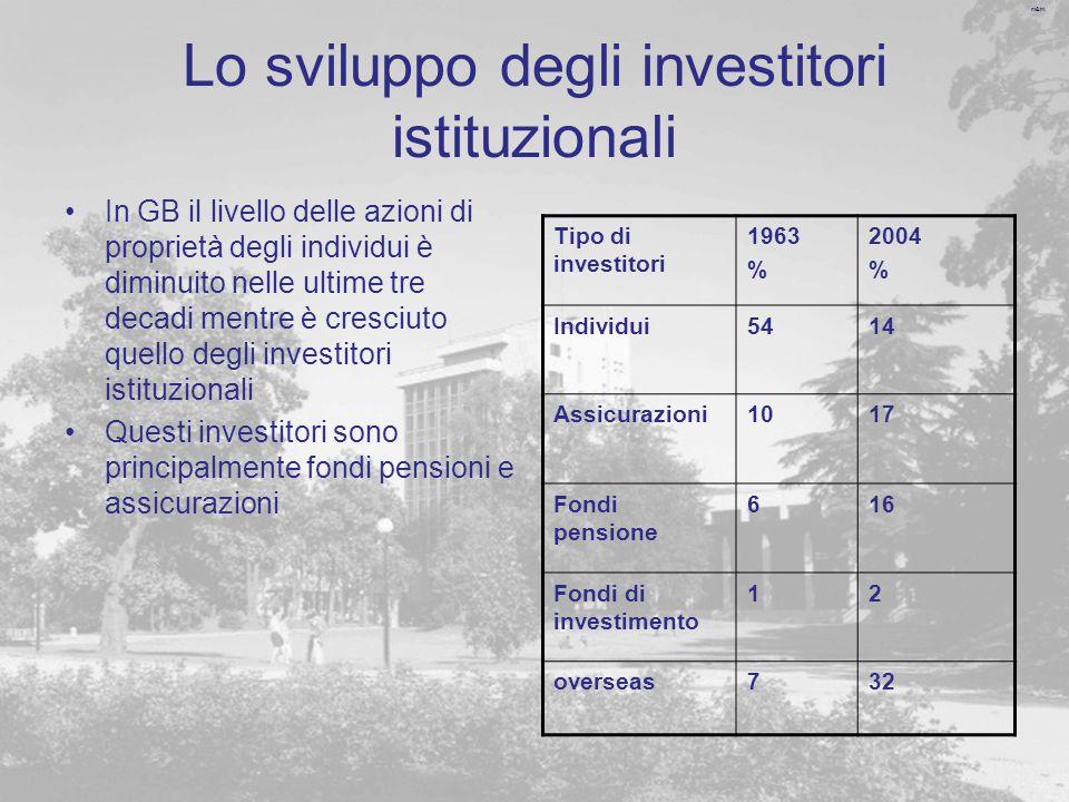 m&m Lo sviluppo degli investitori istituzionali In GB il livello delle azioni di proprietà degli individui è diminuito nelle ultime tre decadi mentre è cresciuto quello degli investitori istituzionali Questi investitori sono principalmente fondi pensioni e assicurazioni Tipo di investitori 1963 % 2004 % Individui5414 Assicurazioni1017 Fondi pensione 616 Fondi di investimento 12 overseas732