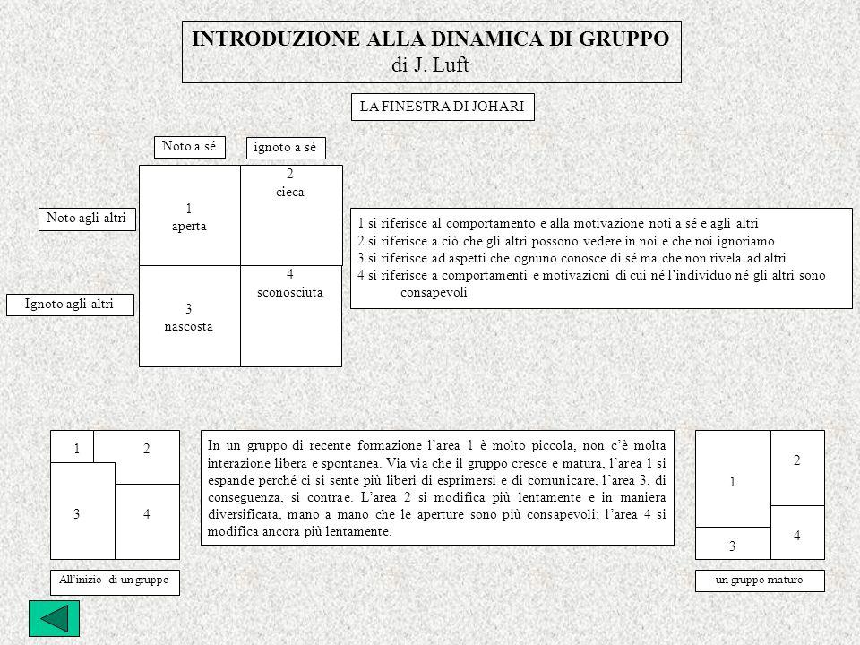 INTRODUZIONE ALLA DINAMICA DI GRUPPO di J.