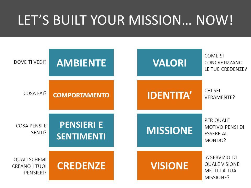 LET'S BUILT YOUR MISSION… NOW! AMBIENTE COMPORTAMENTO PENSIERI E SENTIMENTI CREDENZE VALORI IDENTITA' MISSIONE VISIONE A SERVIZIO DI QUALE VISIONE MET