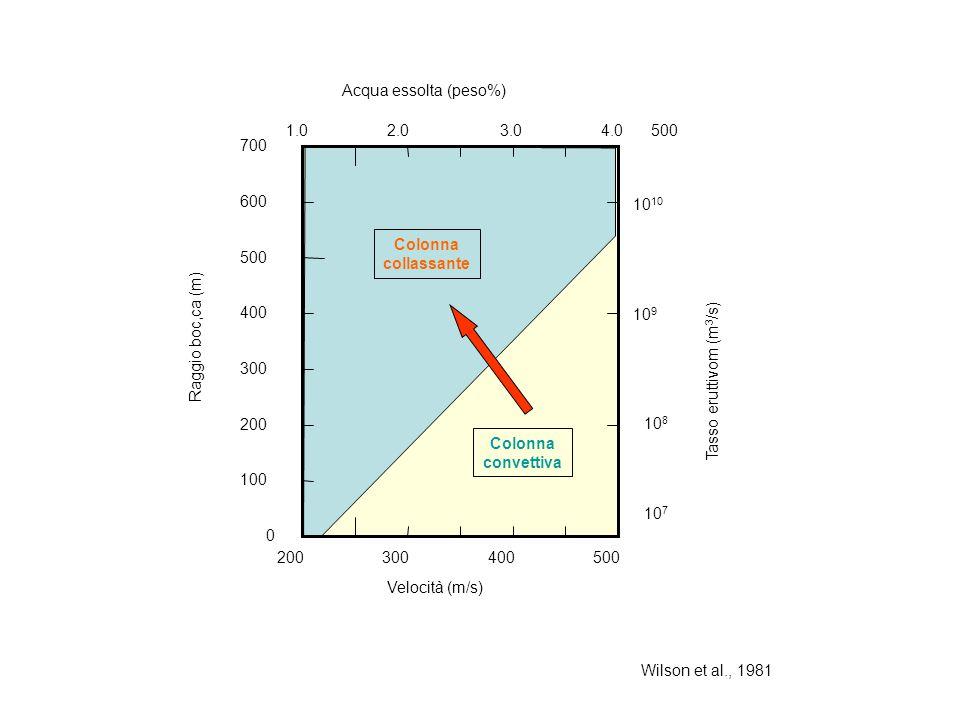 Wilson et al., 1981 200300400500 0 100 200 300 400 500 600 700 Raggio boc,ca (m) Velocità (m/s) Tasso eruttivom (m 3 /s) 10 7 10 8 10 9 10 Acqua essol