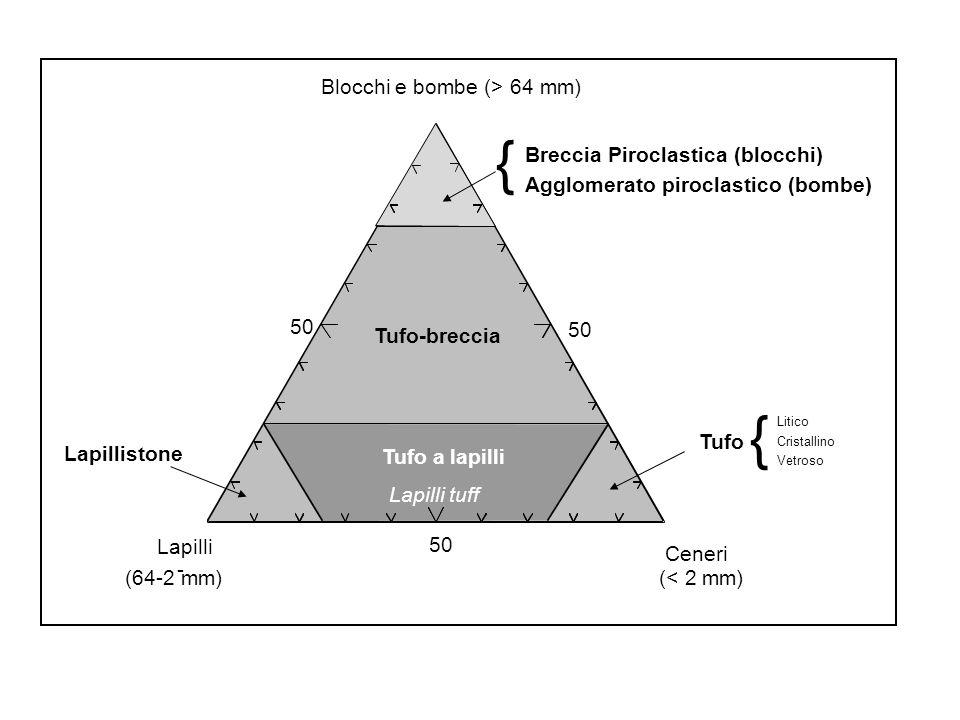 Lapilli - (64-2 mm) Ceneri (< 2 mm) 50 Blocchi e bombe (> 64 mm) Breccia Piroclastica (blocchi) { Tufo-breccia Tufo Lapillistone Tufo a lapilli Lapill