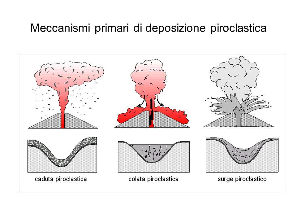 Wilson et al., 1981 200300400500 0 100 200 300 400 500 600 700 Raggio boc,ca (m) Velocità (m/s) Tasso eruttivom (m 3 /s) 10 7 10 8 10 9 10 Acqua essolta (peso%) 1.04.05002.03.0 Colonna convettiva Colonna collassante