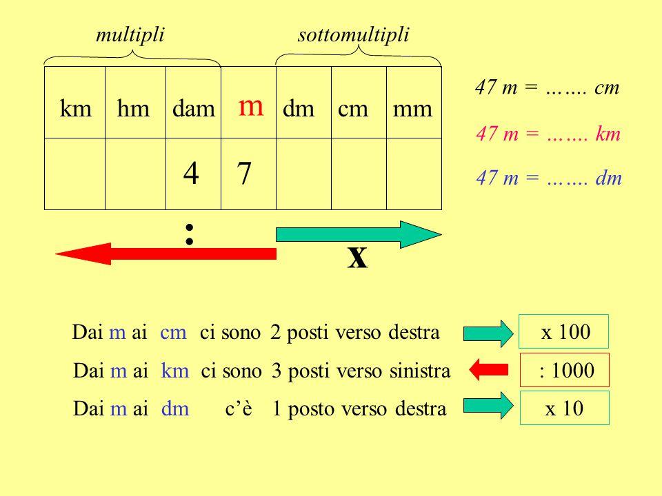 m damhmkmdmcmmm 47 : x Dai m aici sonocm2 posti verso destra x 100 Dai m aici sonokm3 posti verso sinistra : 1000 Dai m aic'èdm1 posto verso destra x 10 sottomultiplimultipli 47 m = …….