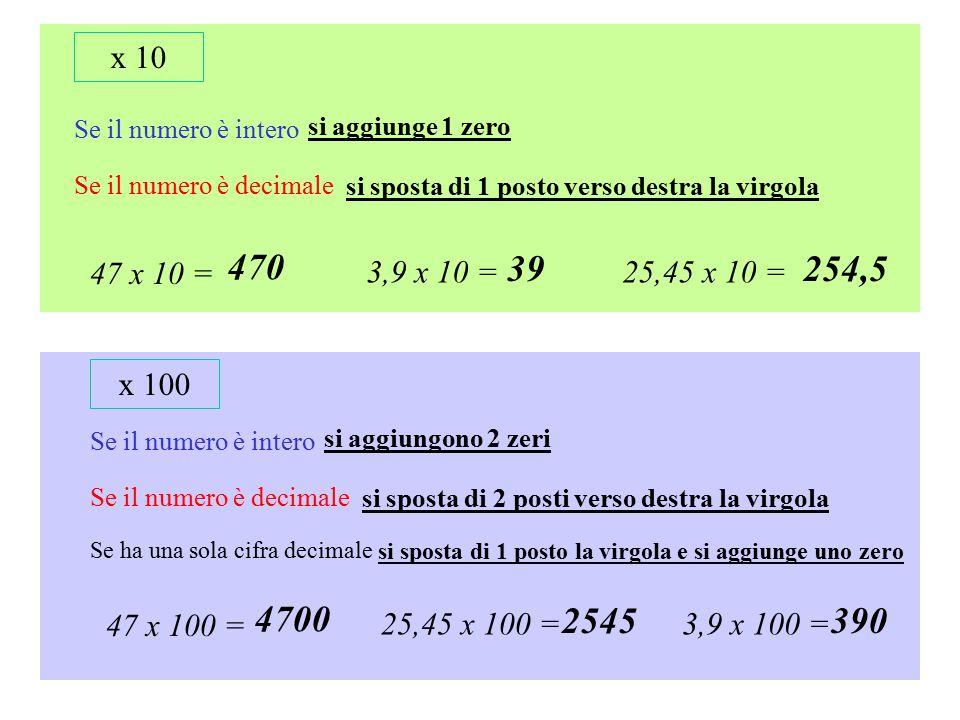 x 10 Se il numero è intero si aggiunge 1 zero Se il numero è decimale si sposta di 1 posto verso destra la virgola 47 x 10 = 470 3,9 x 10 = 39 25,45 x 10 = 254,5 x 100 Se il numero è intero si aggiungono 2 zeri Se il numero è decimale si sposta di 2 posti verso destra la virgola 47 x 100 = 4700 3,9 x 100 = 390 25,45 x 100 = 2545 Se ha una sola cifra decimale si sposta di 1 posto la virgola e si aggiunge uno zero