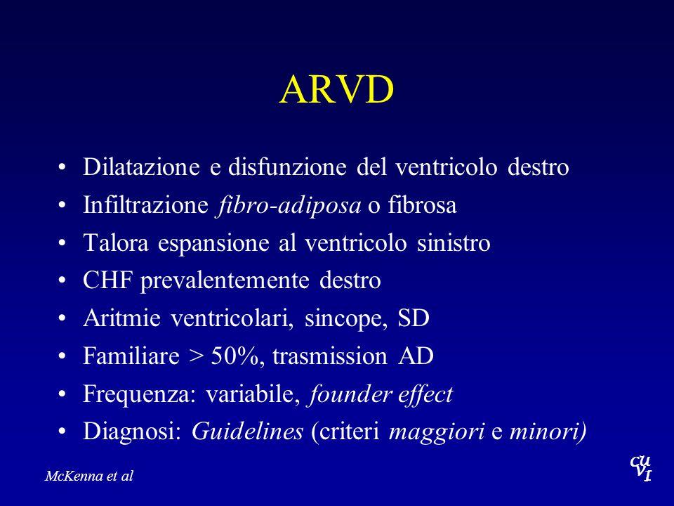 Arrhythmogenic right ventricular dysplasia C U V I LOCUSPROTEINFREQUENCYCHROMOSOME ARVD1??14q23-q24 ARVD2cardiac ryanodine receptorrare?1q42-q43 ARVD3  ?14q12-q22 ARVD4desmoplakin?2q32.1-q32.3 ARVD-ARplakoglobinNaxos (AR)17q21 ARVD6.