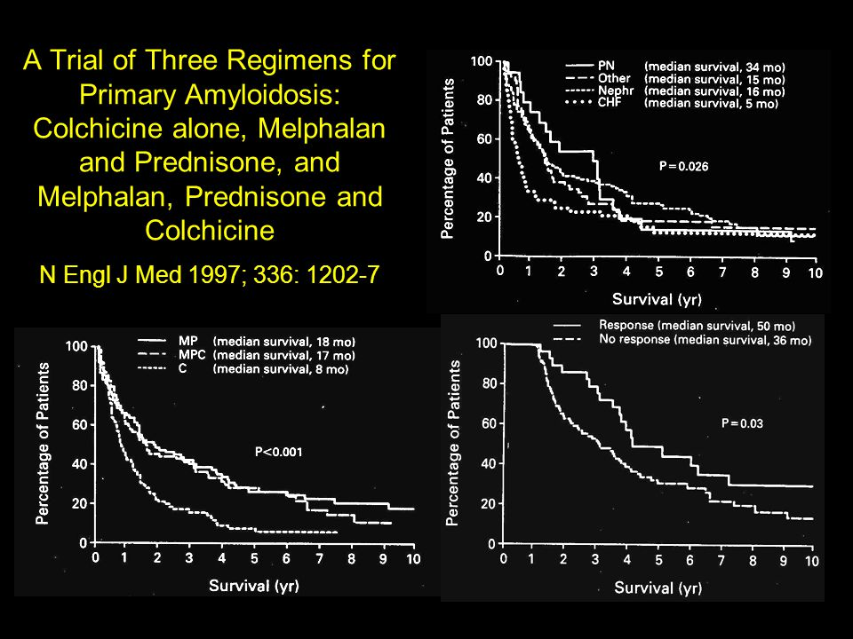 A Trial of Three Regimens for Primary Amyloidosis: Colchicine alone, Melphalan and Prednisone, and Melphalan, Prednisone and Colchicine N Engl J Med 1997; 336: 1202-7