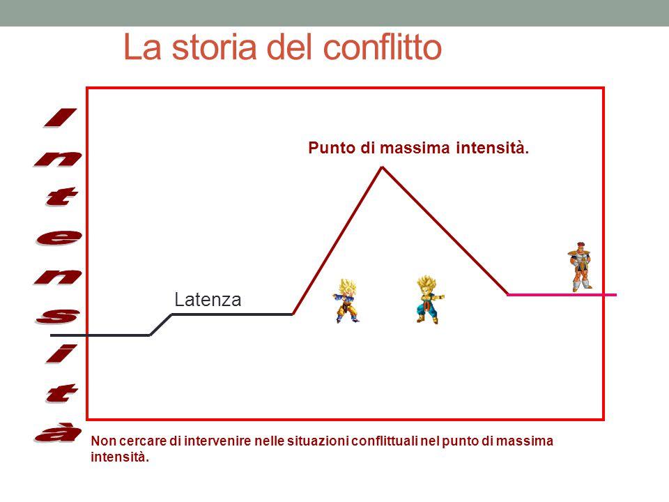La storia del conflitto Non cercare di intervenire nelle situazioni conflittuali nel punto di massima intensità.