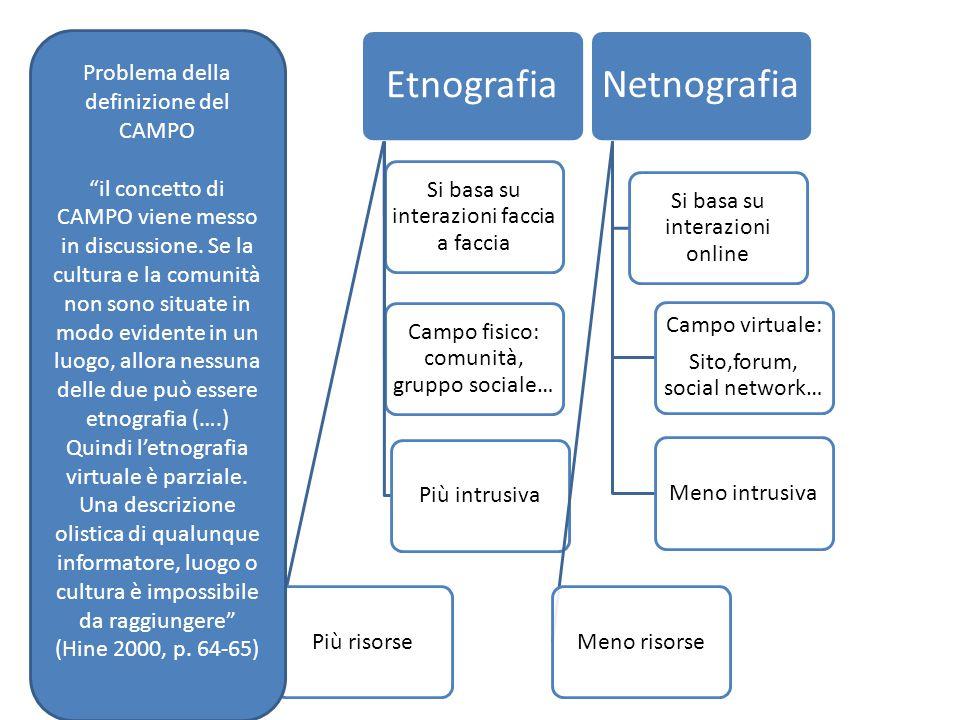 Etnografia Si basa su interazioni faccia a faccia Campo fisico: comunità, gruppo sociale… Più intrusivaPiù risorse Netnografia Si basa su interazioni