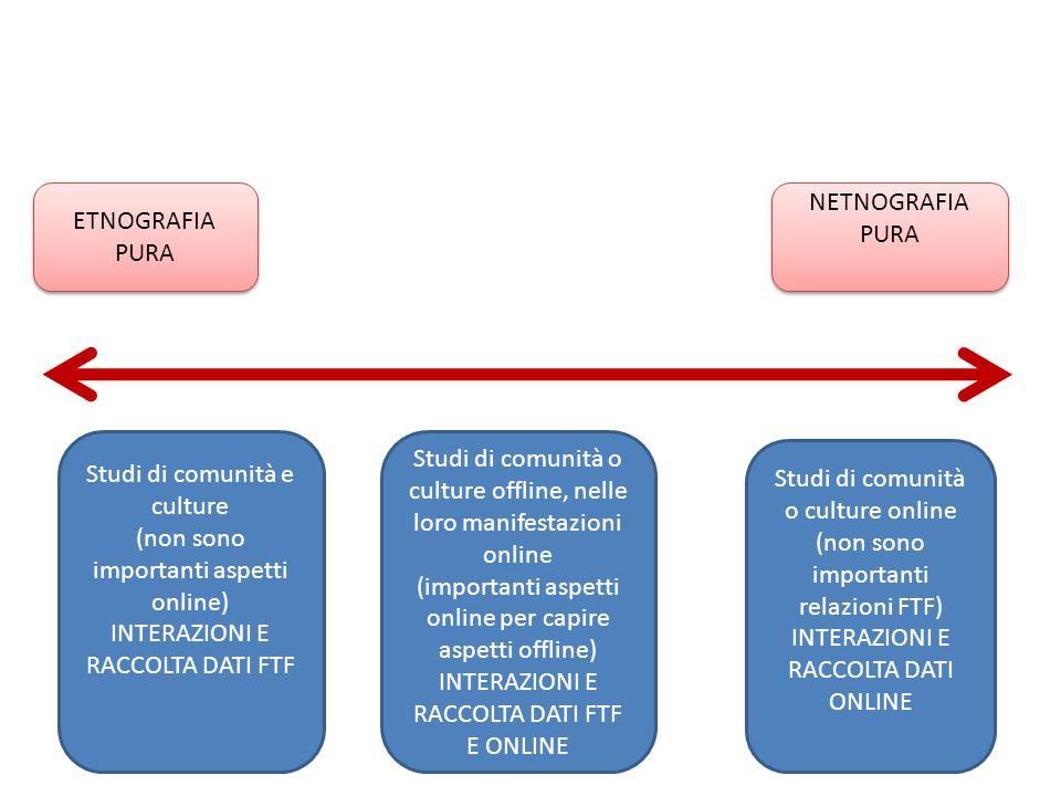 ETNOGRAFIA PURA NETNOGRAFIA PURA Studi di comunità e culture (non sono importanti aspetti online) INTERAZIONI E RACCOLTA DATI FTF Studi di comunità o