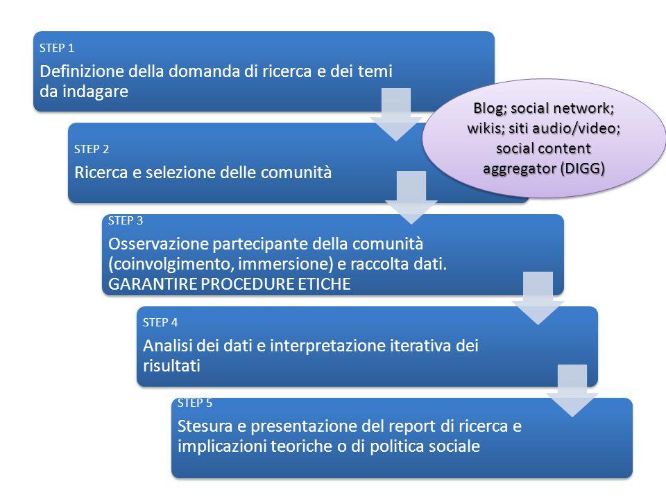 STEP 1 Definizione della domanda di ricerca e dei temi da indagare STEP 2 Ricerca e selezione delle comunità STEP 3 Osservazione partecipante della comunità (coinvolgimento, immersione) e raccolta dati.
