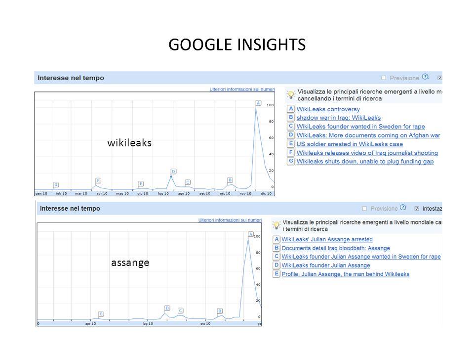 GOOGLE INSIGHTS wikileaks assange
