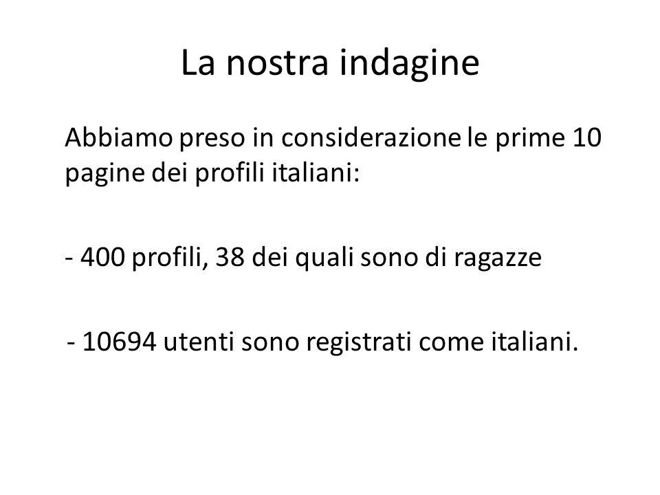La nostra indagine Abbiamo preso in considerazione le prime 10 pagine dei profili italiani: - 400 profili, 38 dei quali sono di ragazze - 10694 utenti