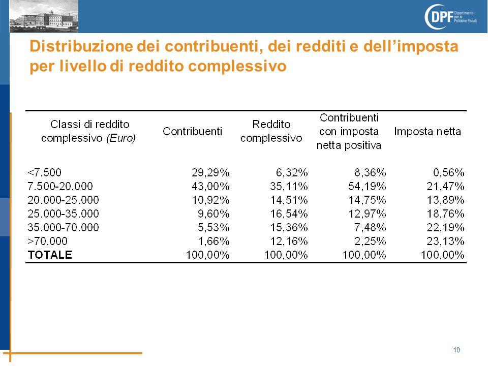 10 Distribuzione dei contribuenti, dei redditi e dell'imposta per livello di reddito complessivo