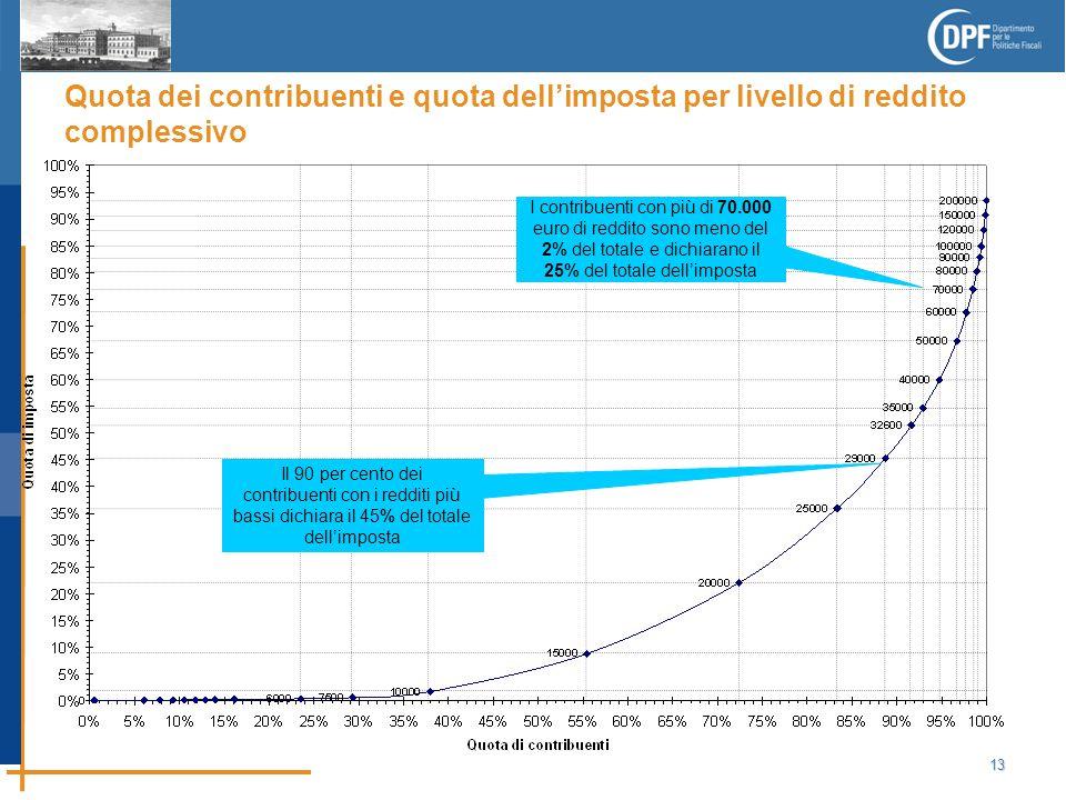 13 Quota dei contribuenti e quota dell'imposta per livello di reddito complessivo Il 90 per cento dei contribuenti con i redditi più bassi dichiara il 45% del totale dell'imposta I contribuenti con più di 70.000 euro di reddito sono meno del 2% del totale e dichiarano il 25% del totale dell'imposta