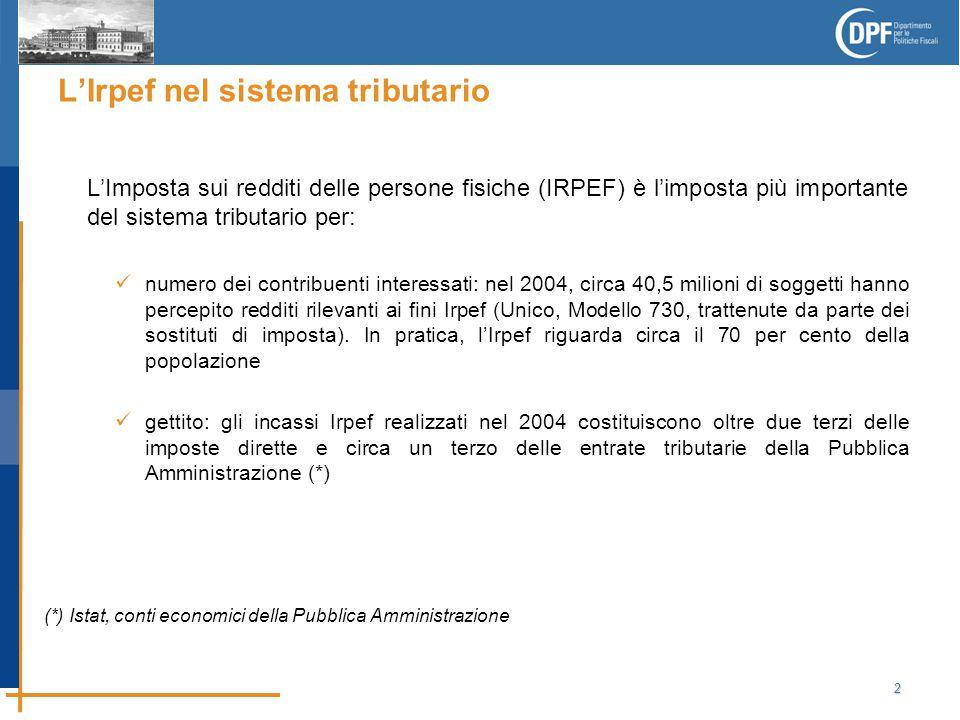 2 L'Irpef nel sistema tributario L'Imposta sui redditi delle persone fisiche (IRPEF) è l'imposta più importante del sistema tributario per: numero dei contribuenti interessati: nel 2004, circa 40,5 milioni di soggetti hanno percepito redditi rilevanti ai fini Irpef (Unico, Modello 730, trattenute da parte dei sostituti di imposta).