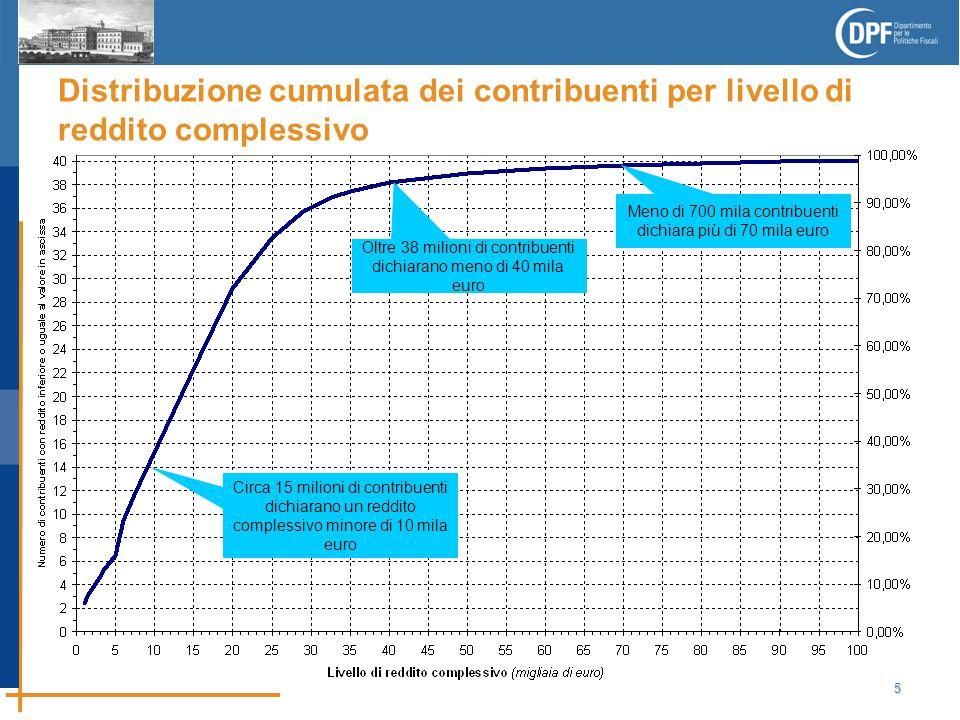 5 Distribuzione cumulata dei contribuenti per livello di reddito complessivo Circa 15 milioni di contribuenti dichiarano un reddito complessivo minore di 10 mila euro Oltre 38 milioni di contribuenti dichiarano meno di 40 mila euro Meno di 700 mila contribuenti dichiara più di 70 mila euro