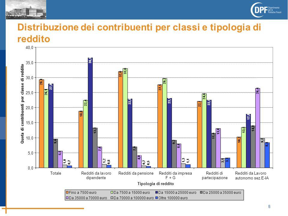9 Più della metà dei contribuenti con reddito da lavoro dipendente dichiara un reddito complessivo tra 7.500 e 25.000 euro l'anno I redditi da pensione risultano più bassi: circa il 65 per cento dichiara redditi complessivi inferiori a 15 mila euro Il 56 per cento dei contribuenti con redditi da impresa dichiara redditi inferiori ai 15 mila euro l'anno; situazione non dissimile da quella osservata per i contribuenti che dichiarano redditi da lavoro dipendente o da pensione Rispetto alla media, i contribuenti che presentano redditi da lavoro autonomo e redditi da partecipazione sono più numerosi nelle classi di reddito complessivo superiori