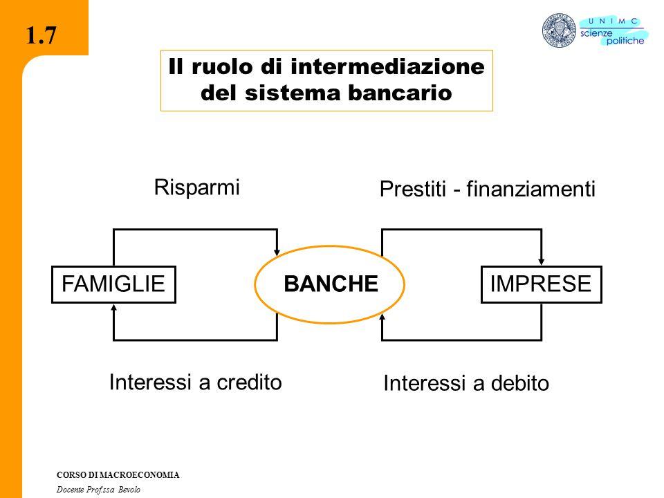 2.2.1 CORSO DI MACROECONOMIA Docente Prof.ssa Bevolo 1.7 Il ruolo di intermediazione del sistema bancario BANCHE FAMIGLIEIMPRESE Risparmi Prestiti - finanziamenti Interessi a credito Interessi a debito 1.7