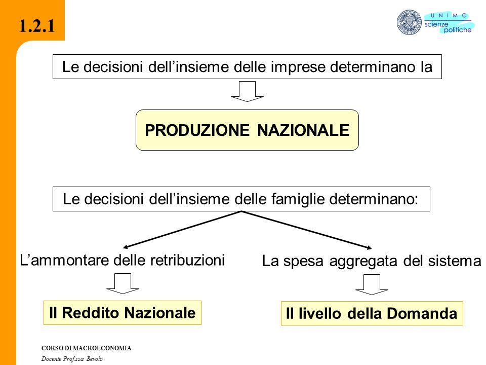 2.2.1 CORSO DI MACROECONOMIA Docente Prof.ssa Bevolo 1.3 Metodi e strumenti della macroeconomia I modelli macroeconomici I modelli macroeconomici (rappresentazioni stilizzate delle relazioni che intercorrono fra le variabili) Modelli teorici (funzioni matematiche) Modelli descrittivi (relazioni statistiche) L'orizzonte temporale di riferimento L'orizzonte temporale di riferimento Il breve periodo (analisi statica) Il medio periodo (analisi dinamica) Il lungo periodo (il problema della crescita) 1.3