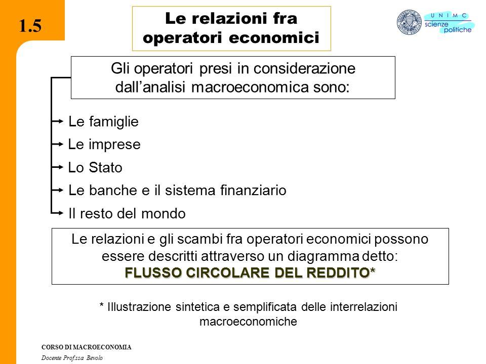 2.2.1 CORSO DI MACROECONOMIA Docente Prof.ssa Bevolo 1.6 Il flusso circolare del reddito Imprese, Famiglie e Mercati MERCATI DEI BENI E DEI SERVIZI FAMIGLIE MERCATI DEI FATTORI IMPRESE Spesa per consumi Remunerazione dei fattori (reddito) Costi Ricavi Domandano fattori produttivi Offrono fattori produttivi Domandano beniOffrono beni Flussi reali Flussi monetari 1.6