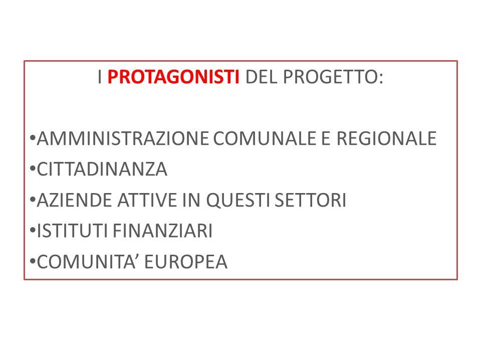 I PROTAGONISTI DEL PROGETTO: AMMINISTRAZIONE COMUNALE E REGIONALE CITTADINANZA AZIENDE ATTIVE IN QUESTI SETTORI ISTITUTI FINANZIARI COMUNITA' EUROPEA