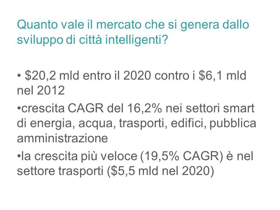 Quanto vale il mercato che si genera dallo sviluppo di città intelligenti? $20,2 mld entro il 2020 contro i $6,1 mld nel 2012 crescita CAGR del 16,2%