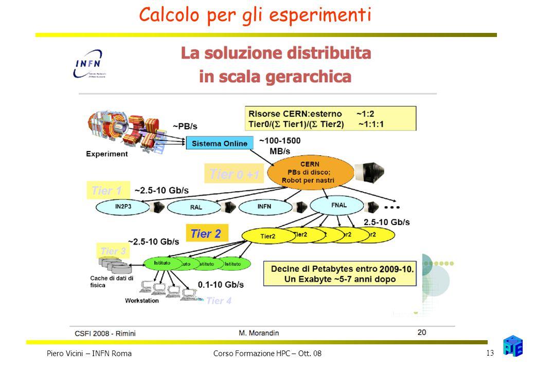 Calcolo per gli esperimenti Piero Vicini – INFN Roma 13 Corso Formazione HPC – Ott. 08