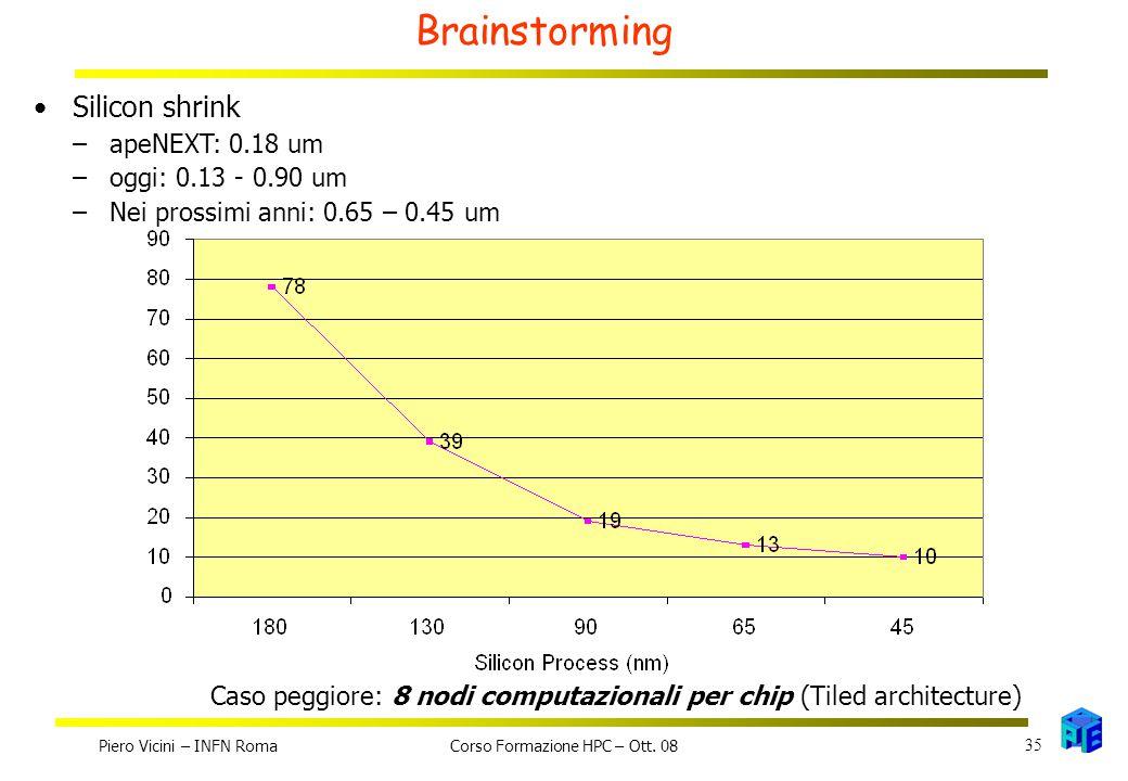 Brainstorming Silicon shrink –apeNEXT: 0.18 um –oggi: 0.13 - 0.90 um –Nei prossimi anni: 0.65 – 0.45 um Die area per FP Node Caso peggiore: 8 nodi computazionali per chip (Tiled architecture) Piero Vicini – INFN Roma 35 Corso Formazione HPC – Ott.