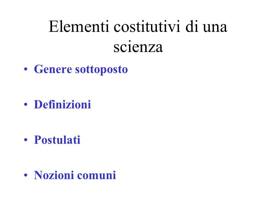 Elementi costitutivi di una scienza Genere sottoposto Definizioni Postulati Nozioni comuni