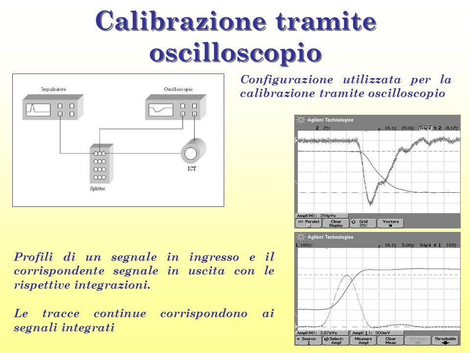 Calibrazione tramite oscilloscopio Configurazione utilizzata per la calibrazione tramite oscilloscopio Profili di un segnale in ingresso e il corrispo