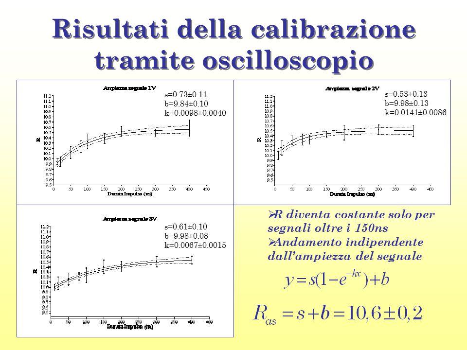 Risultati della calibrazione tramite oscilloscopio  R diventa costante solo per segnali oltre i 150ns  Andamento indipendente dall'ampiezza del segn
