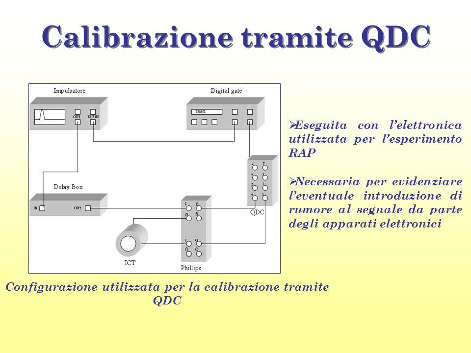 Calibrazione tramite QDC Configurazione utilizzata per la calibrazione tramite QDC  Eseguita con l'elettronica utilizzata per l'esperimento RAP  Nec