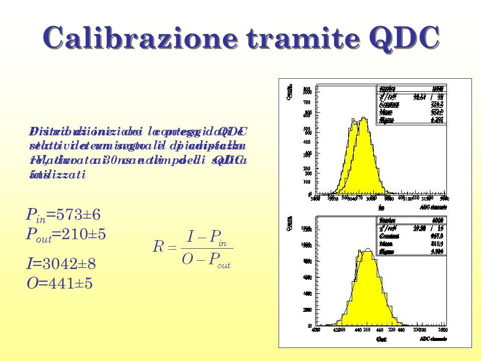 Distribuzione dei conteggi QDC relativi a un segnale di ampiezza 1V, durata 30ns e tempo di salita 5ns Calibrazione tramite QDC Prima di iniziare la p