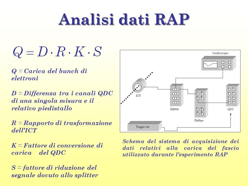 Analisi dati RAP Schema del sistema di acquisizione dei dati relativi alla carica del fascio utilizzato durante l'esperimento RAP Q = Carica del bunch