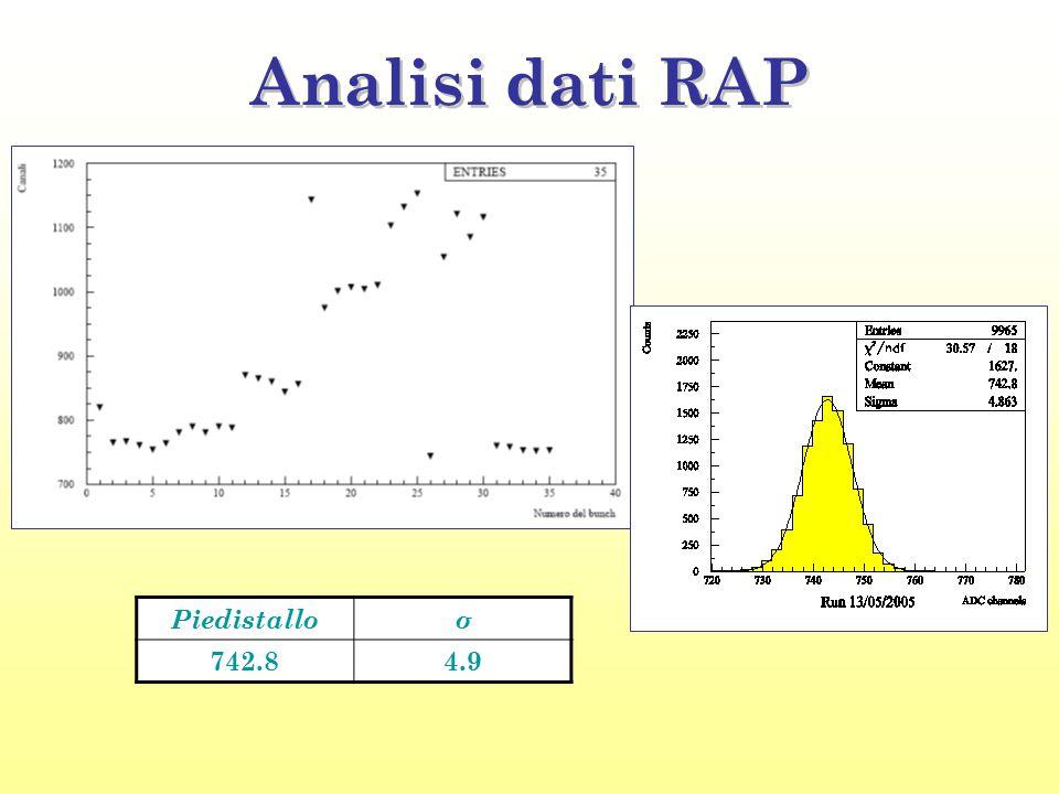 Analisi dati RAP Piedistalloσ 742.84.9