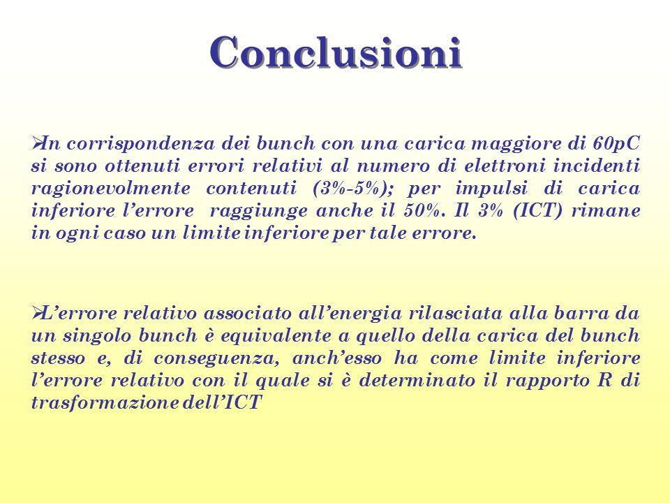 Conclusioni  L'errore relativo associato all'energia rilasciata alla barra da un singolo bunch è equivalente a quello della carica del bunch stesso e