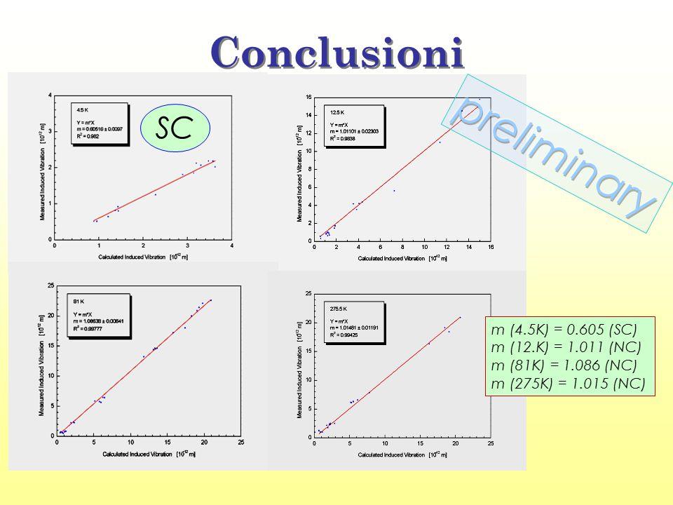 Conclusioni SC m (4.5K) = 0.605 (SC) m (12.K) = 1.011 (NC) m (81K) = 1.086 (NC) m (275K) = 1.015 (NC)