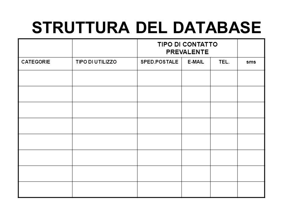 STRUTTURA DEL DATABASE TIPO DI CONTATTO PREVALENTE CATEGORIETIPO DI UTILIZZOSPED.POSTALEE-MAILTEL.sms