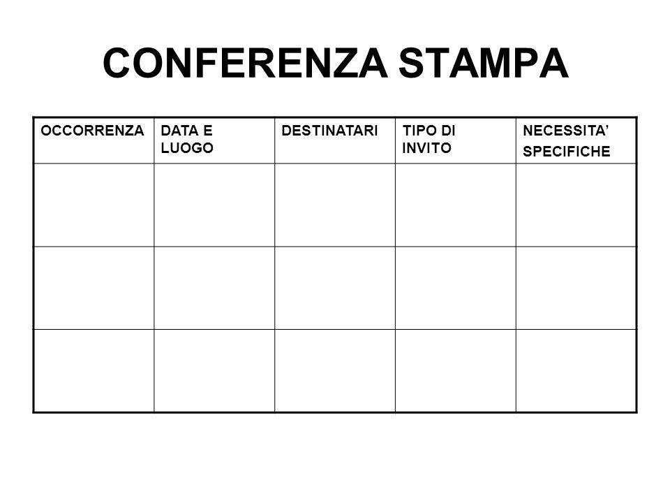 CONFERENZA STAMPA OCCORRENZADATA E LUOGO DESTINATARITIPO DI INVITO NECESSITA' SPECIFICHE