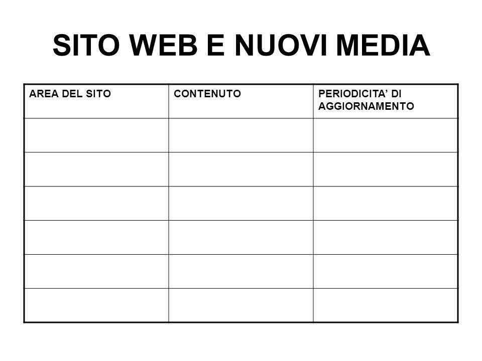 SITO WEB E NUOVI MEDIA AREA DEL SITOCONTENUTOPERIODICITA' DI AGGIORNAMENTO