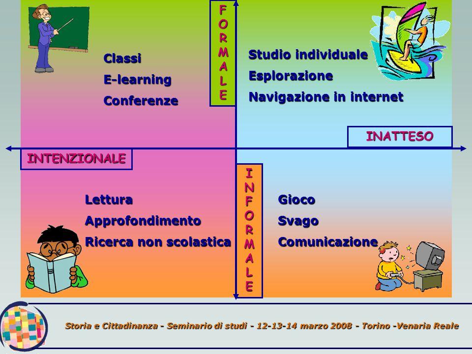 INTENZIONALE INFORMALEINFORMALEINFORMALEINFORMALE INATTESO FORMALEFORMALEFORMALEFORMALE ClassiE-learningConferenze LetturaApprofondimento Ricerca non scolastica GiocoSvagoComunicazione Studio individuale Esplorazione Navigazione in internet