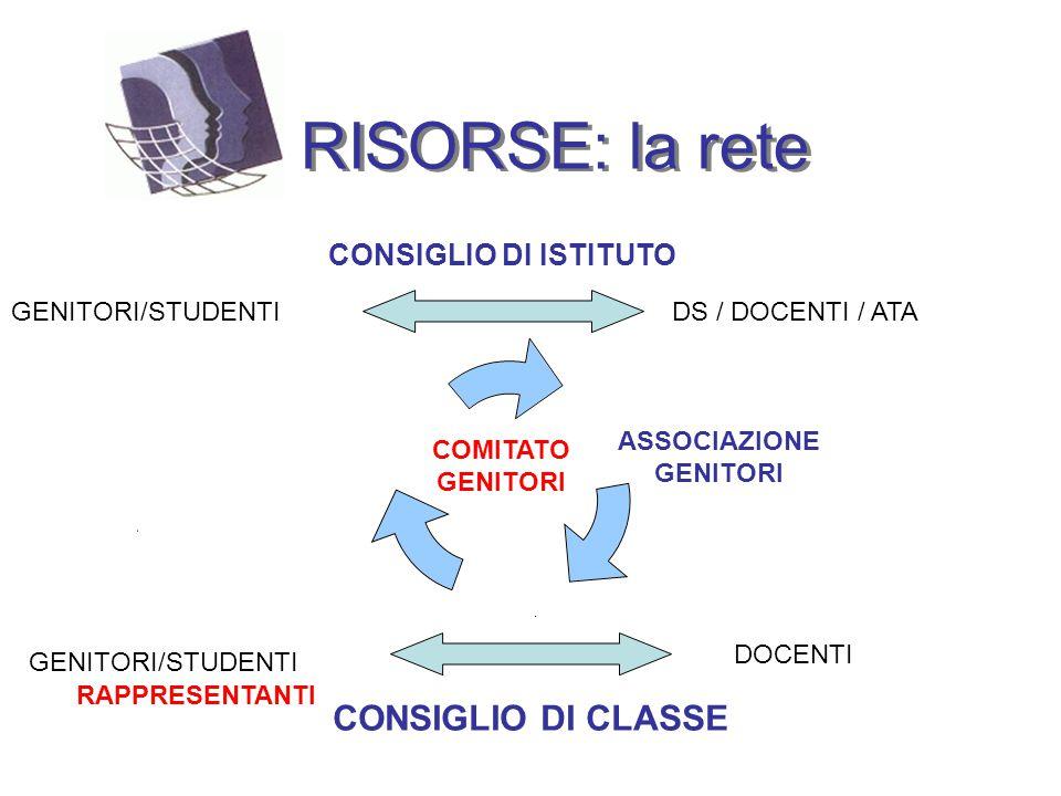 RISORSE: la rete DS / DOCENTI / ATA DOCENTI GENITORI/STUDENTI CONSIGLIO DI ISTITUTO GENITORI/STUDENTI CONSIGLIO DI CLASSE GENITORI COMITATO GENITORI ASSOCIAZIONE DEI GENITORI RAPPRESENTANTI COMITATO GENITORI ASSOCIAZIONE GENITORI