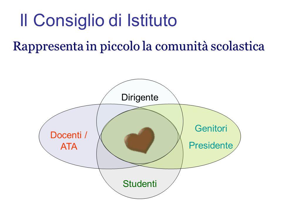 Rappresenta in piccolo la comunità scolastica Dirigente Docenti / ATA Genitori Presidente Studenti Il Consiglio di Istituto
